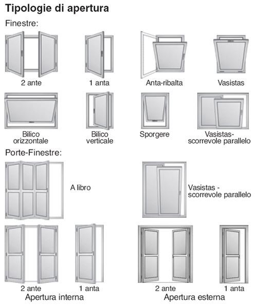 Misure standard finestre 2 ante for Finestre dimensioni
