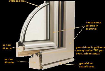 Serramenti in alluminio e legno mazza franchi - Scheda tecnica finestra ...